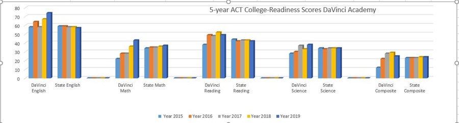 5-year College and Career Readiness Data